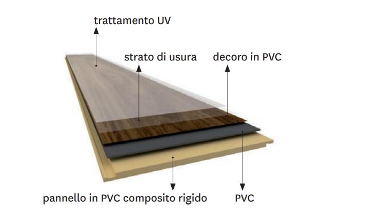 struttura e composizione del pavimento in PVC